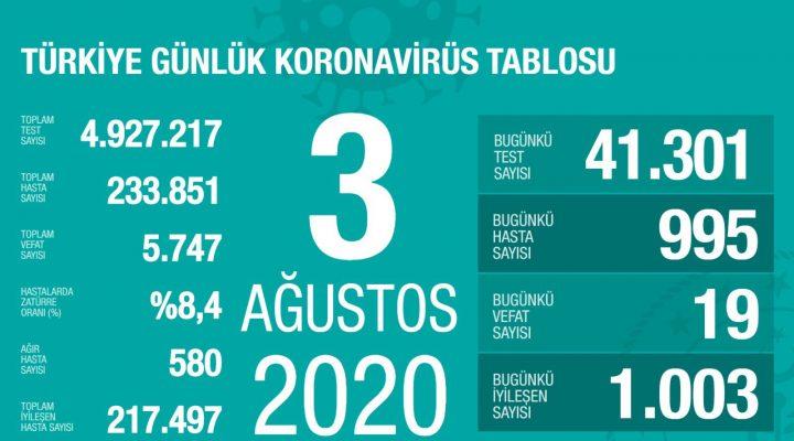 3 Ağustos Türkiye Koronavirüs Tablosu Açıkladı
