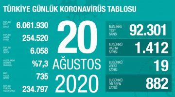 20 Ağustos Türkiye Koronavirüs Tablosu Açıkladı