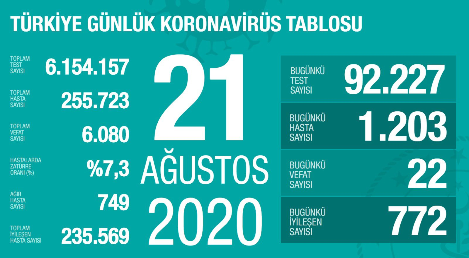 21 Ağustos Türkiye Koronavirüs Tablosu Açıkladı