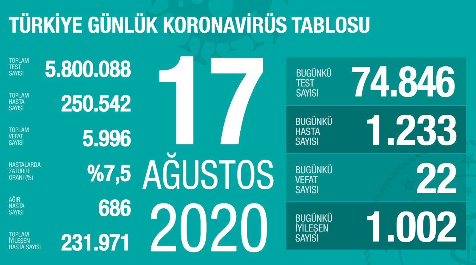 17 Ağustos Türkiye Koronavirüs Tablosu Açıkladı