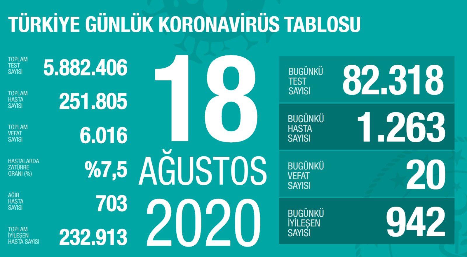 18 Ağustos Türkiye Koronavirüs Tablosu Açıkladı