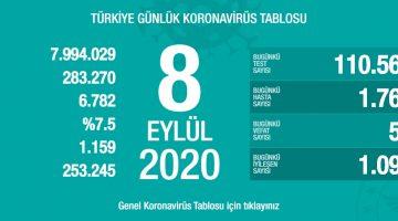 8 Eylül Türkiye Koronavirüs Tablosu Açıkladı