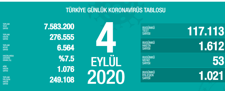 4 Eylül Türkiye Koronavirüs Tablosu Açıkladı