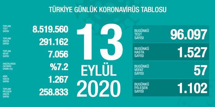 13 Eylül Türkiye Koronavirüs Tablosu Açıkladı