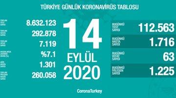 14 Eylül Türkiye Koronavirüs Tablosu Açıkladı