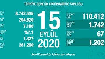 15 Eylül Türkiye Koronavirüs Tablosu Açıkladı