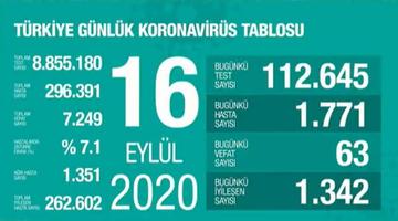 16 Eylül Türkiye Koronavirüs Tablosu Açıkladı