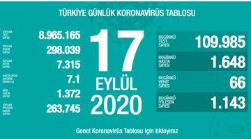 17 Eylül Türkiye Koronavirüs Tablosu Açıkladı