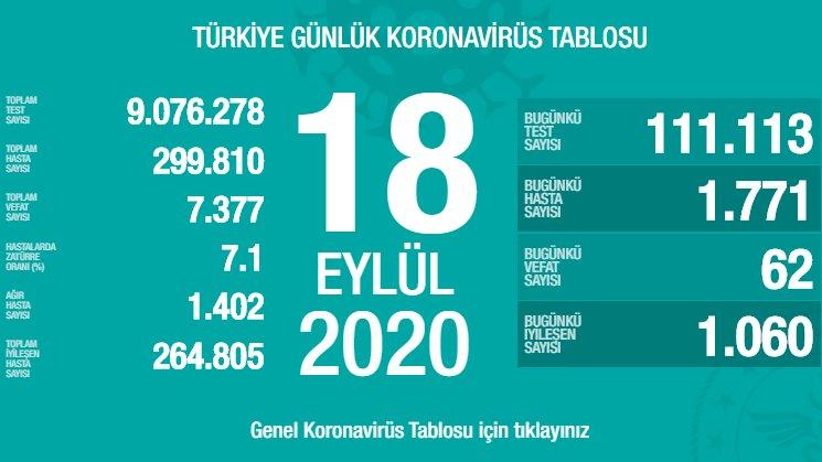 18 Eylül Türkiye Koronavirüs Tablosu Açıkladı