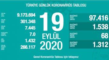 19 Eylül Türkiye Koronavirüs Tablosu Açıkladı