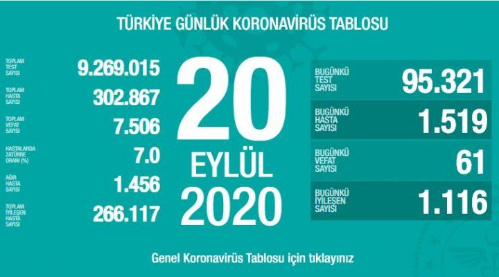 20 Eylül Türkiye Koronavirüs Tablosu Açıkladı