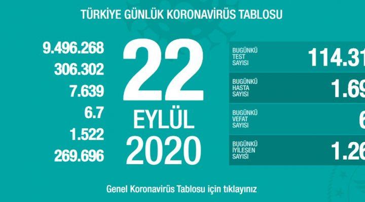 22 Eylül Türkiye Koronavirüs Tablosu Açıkladı