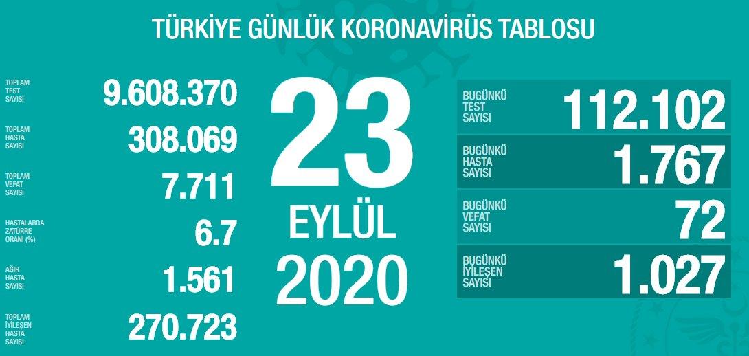 23 Eylül Türkiye Koronavirüs Tablosu Açıkladı