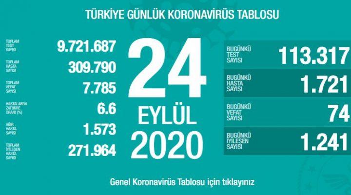 24 Eylül Türkiye Koronavirüs Tablosu Açıkladı
