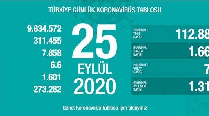 25 Eylül Türkiye Koronavirüs Tablosu Açıkladı