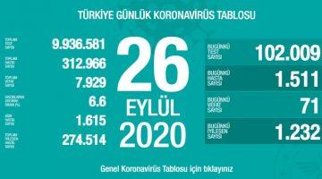 26 Eylül Türkiye Koronavirüs Tablosu Açıkladı