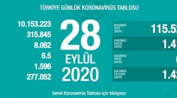 28 Eylül Türkiye Koronavirüs Tablosu Açıkladı