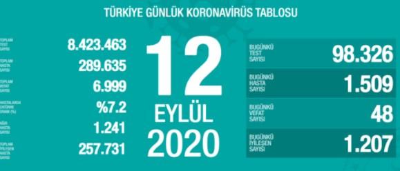 12 Eylül Türkiye Koronavirüs Tablosu Açıkladı