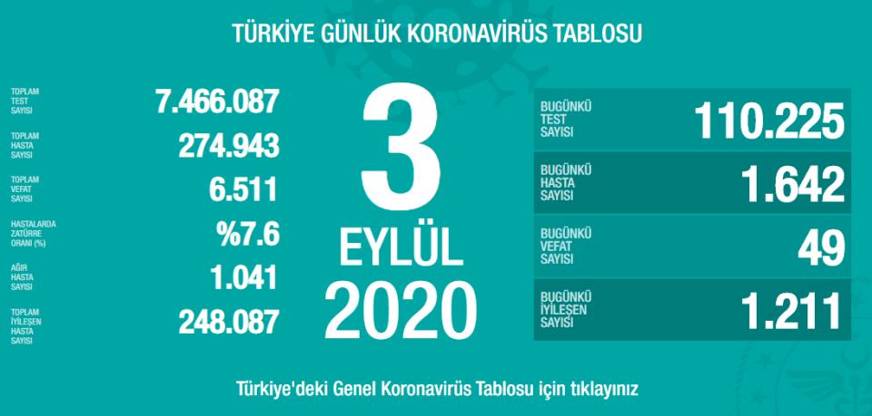 3 Eylül Türkiye Koronavirüs Tablosu Açıkladı