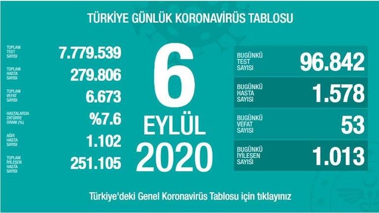 6 Eylül Türkiye Koronavirüs Tablosu Açıkladı