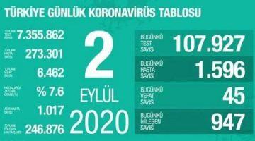 2 Eylül Türkiye Koronavirüs Tablosu Açıkladı
