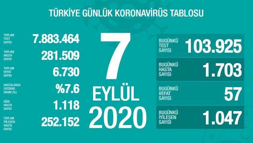 7 Eylül Türkiye Koronavirüs Tablosu Açıkladı
