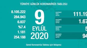 9 Eylül Türkiye Koronavirüs Tablosu Açıkladı