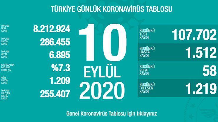 10 Eylül Türkiye Koronavirüs Tablosu Açıkladı