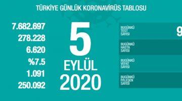 5 Eylül Türkiye Koronavirüs Tablosu Açıkladı