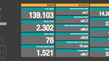 2 Kasım 2020 Türkiye Koronavirüs Tablosu Açıkladı