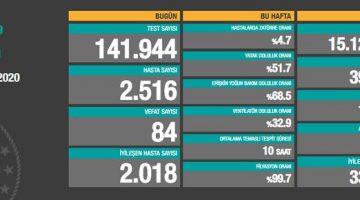 8 Kasım 2020 Türkiye Koronavirüs Tablosu Açıkladı