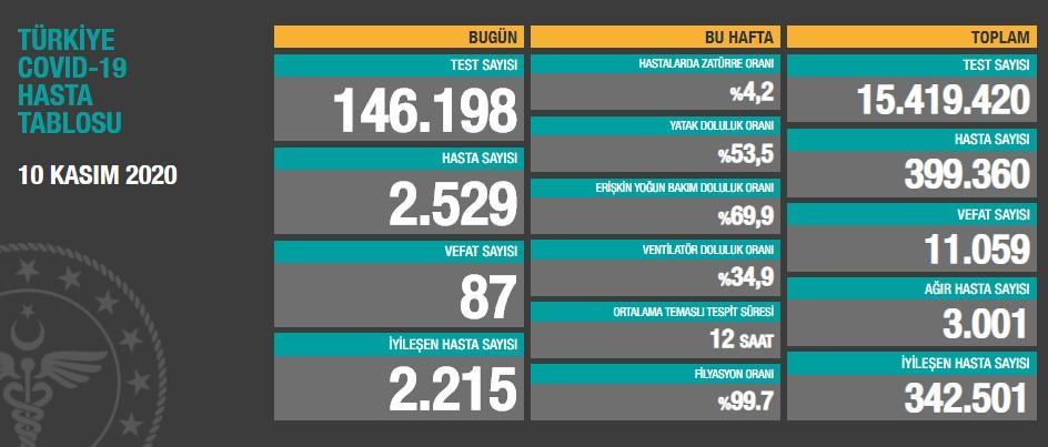 10 Kasım 2020 Türkiye Koronavirüs Tablosu Açıkladı