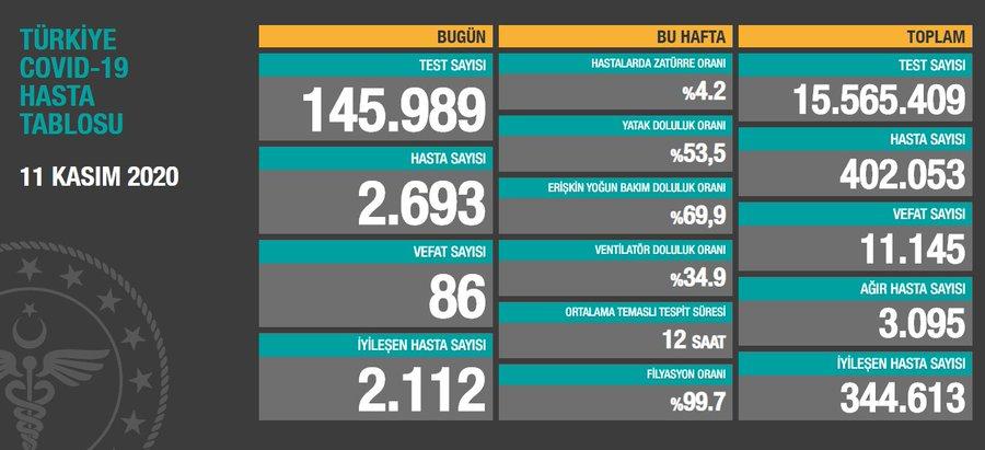 11 Kasım 2020 Türkiye Koronavirüs Tablosu Açıkladı