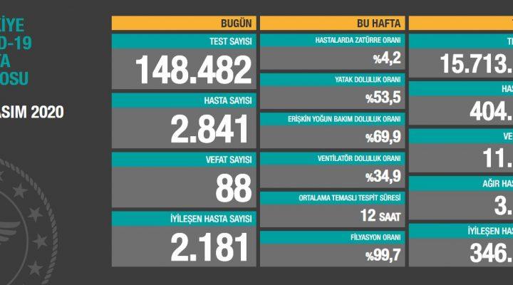 12 Kasım 2020 Türkiye Koronavirüs Tablosu Açıkladı