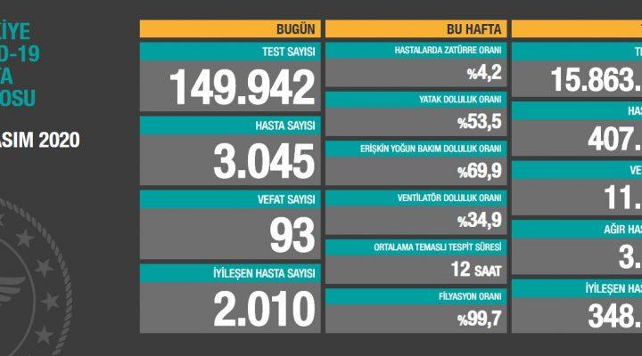 13 Kasım 2020 Türkiye Koronavirüs Tablosu Açıkladı