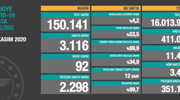 14 Kasım 2020 Türkiye Koronavirüs Tablosu Açıkladı