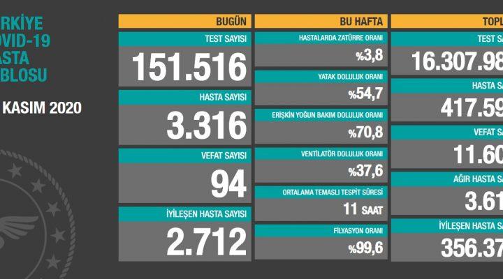 16 Kasım 2020 Türkiye Koronavirüs Tablosu Açıkladı