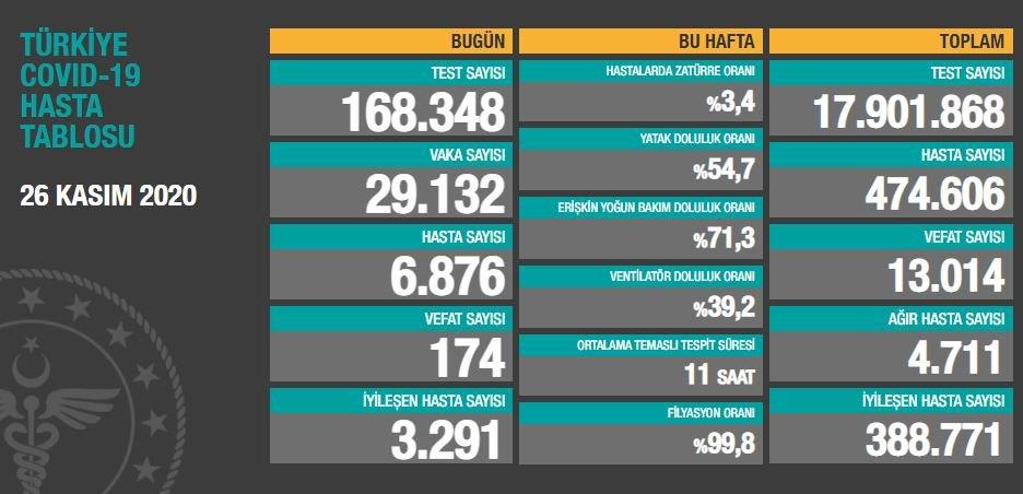 26 Kasım 2020 Türkiye Koronavirüs Tablosu Açıkladı