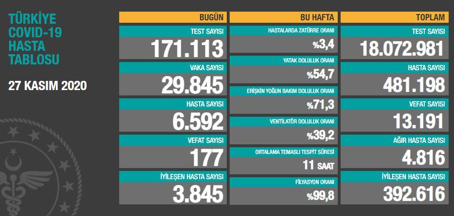 27 Kasım 2020 Türkiye Koronavirüs Tablosu Açıkladı