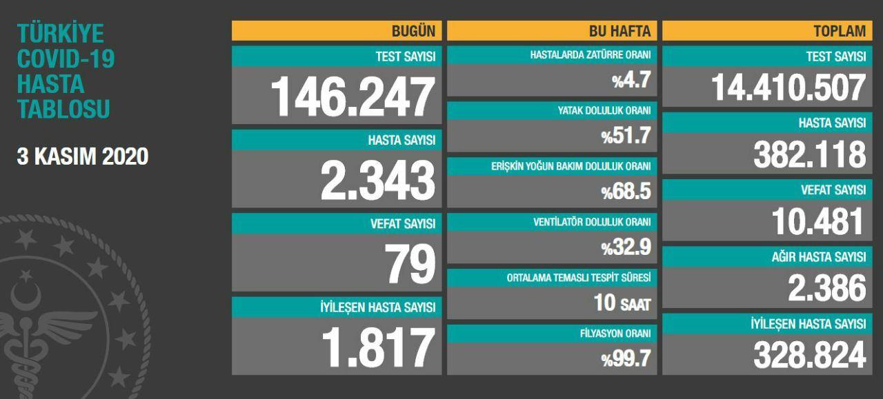3 Kasım 2020 Türkiye Koronavirüs Tablosu Açıkladı