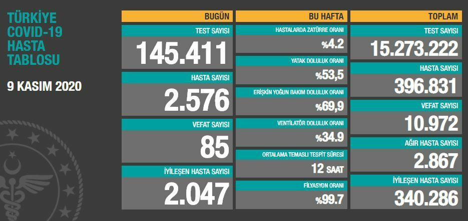 9 Kasım 2020 Türkiye Koronavirüs Tablosu Açıkladı