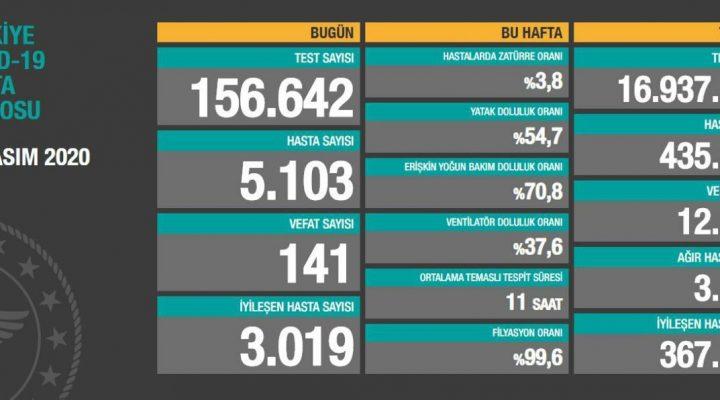 20 Kasım 2020 Türkiye Koronavirüs Tablosu Açıkladı