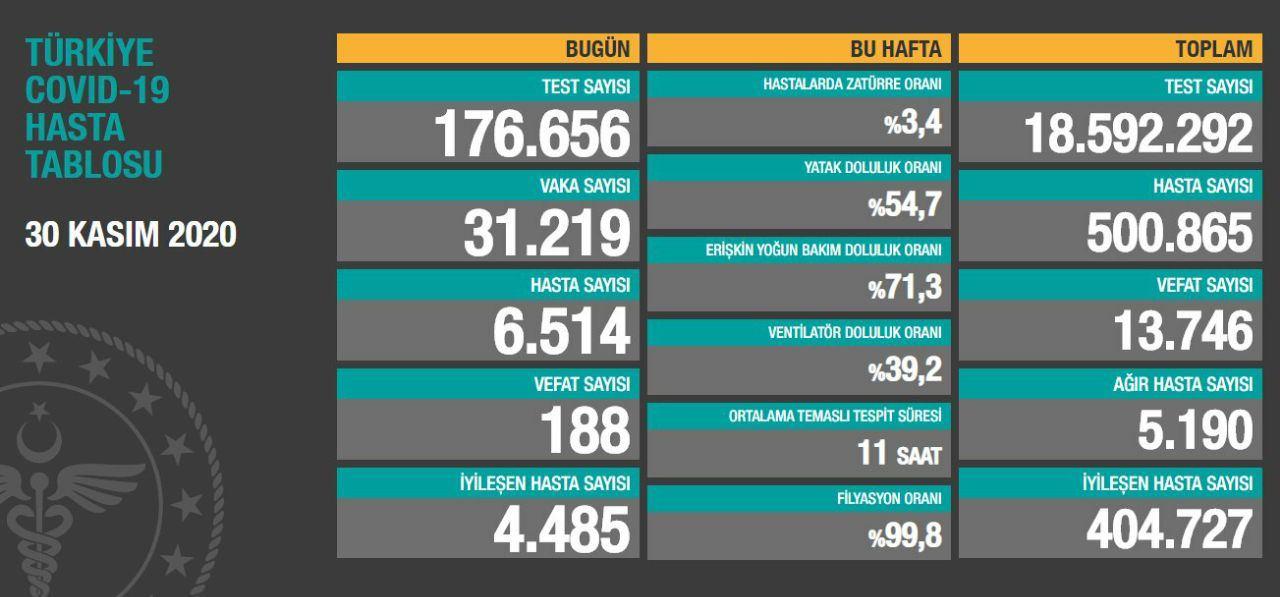 30 Kasım 2020 Türkiye Koronavirüs Tablosu Açıkladı