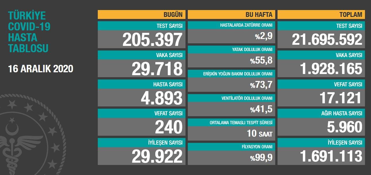 16 Aralık 2020 Türkiye Koronavirüs Tablosu Açıkladı