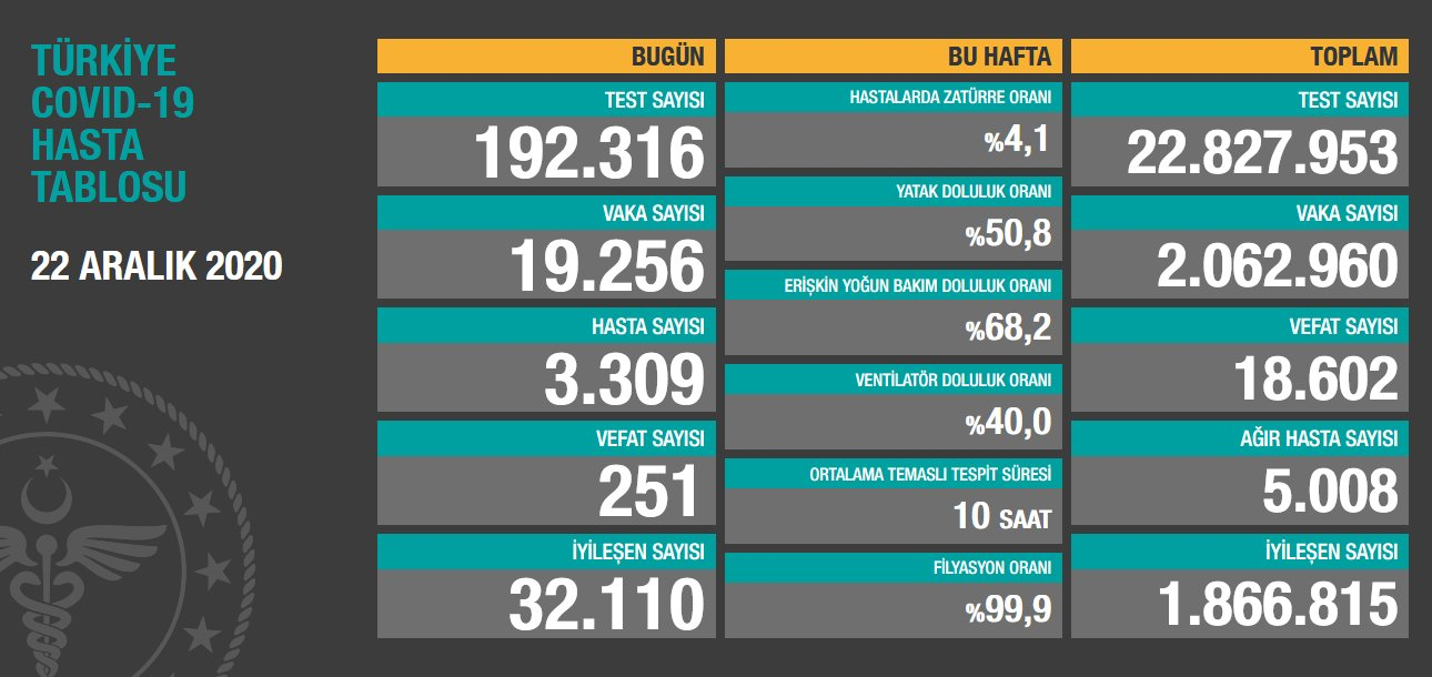 22 Aralık 2020 Türkiye Koronavirüs Tablosu Açıkladı