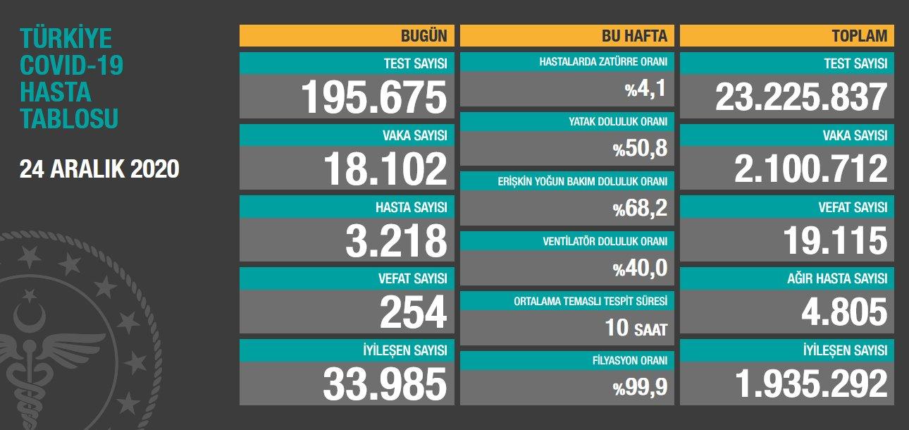 24 Aralık 2020 Türkiye Koronavirüs Tablosu Açıkladı
