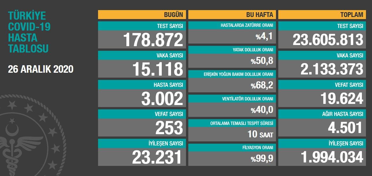 26 Aralık 2020 Türkiye Koronavirüs Tablosu Açıkladı