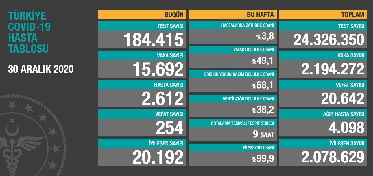 30 Aralık 2020 Türkiye Koronavirüs Tablosu Açıkladı