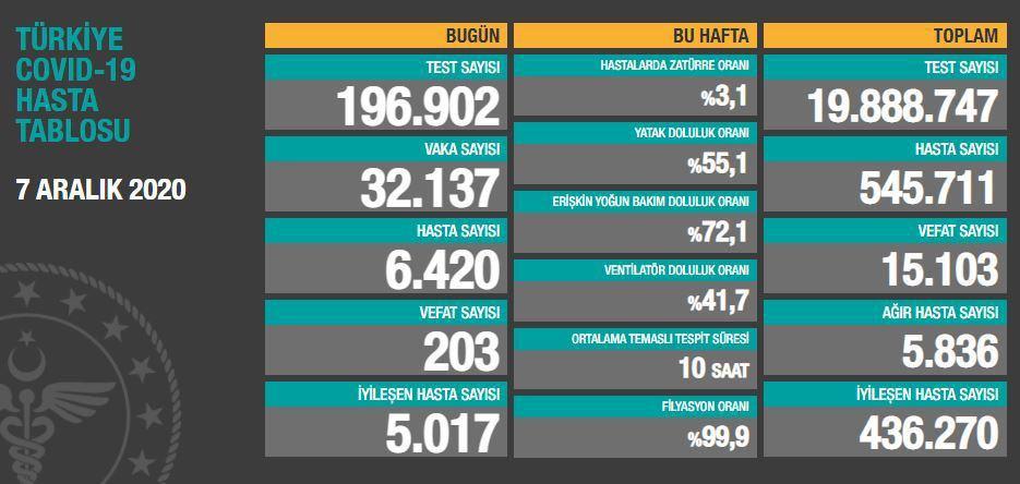 7 Aralık 2020 Türkiye Koronavirüs Tablosu Açıkladı