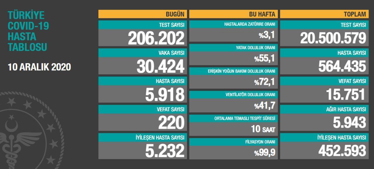 10 Aralık 2020 Türkiye Koronavirüs Tablosu Açıkladı